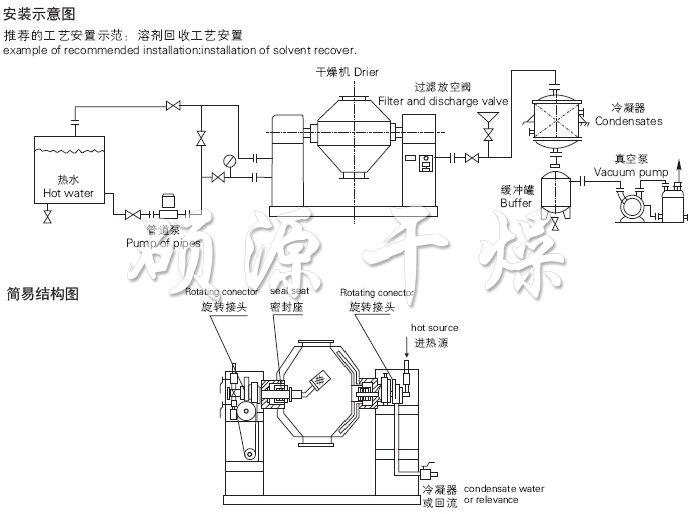 """产品概述   SZG双锥真空干燥机是我厂在结合国内同类产品技术所开发的新一代干燥装置,双锥真空采用皮带--链条两弹性联接方式,因而设备运行平稳。特别设计的工艺,充分体现了两支轴的良好同心,热媒及真空系统均采用可靠的机械密封或美国技术的旋转接头。在此基础上,我们开发了SZG-A它既可无级调速,又能进行恒温控制。    作为专业干燥设备制造厂,本厂产品从高温导热油为热媒介质、中温蒸汽及低温热水一应俱全。干燥粘性物料时,本厂将在罐内为您特别设计""""抄板""""机构或设置滚珠。 工作原理 在密闭的"""